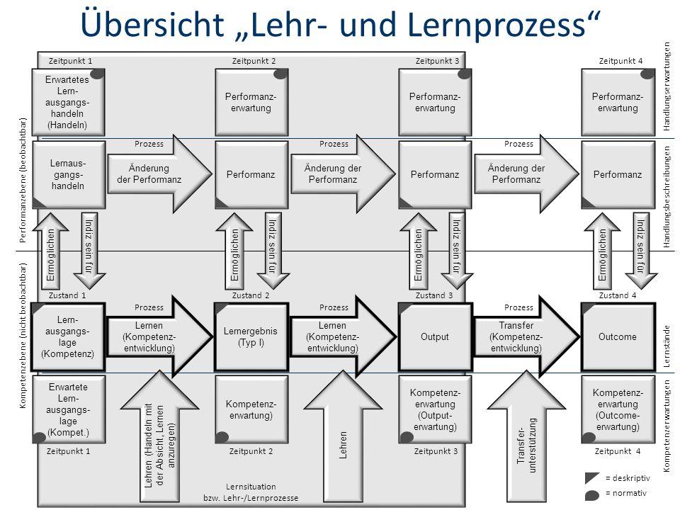 """Übersicht """"Lehr- und Lernprozess"""