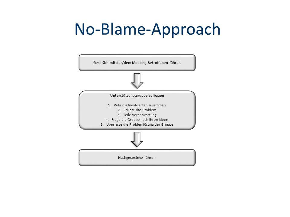No-Blame-Approach Gespräch mit der/dem Mobbing-Betroffenen führen