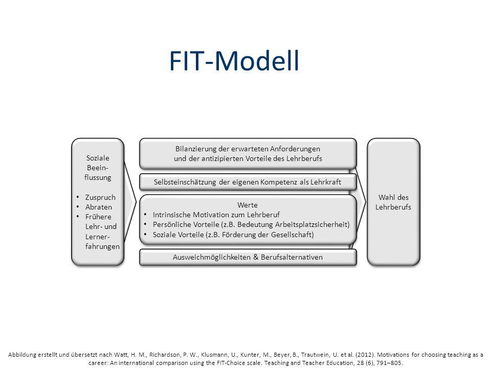 FIT-Modell Soziale Beein- flussung Zuspruch Abraten