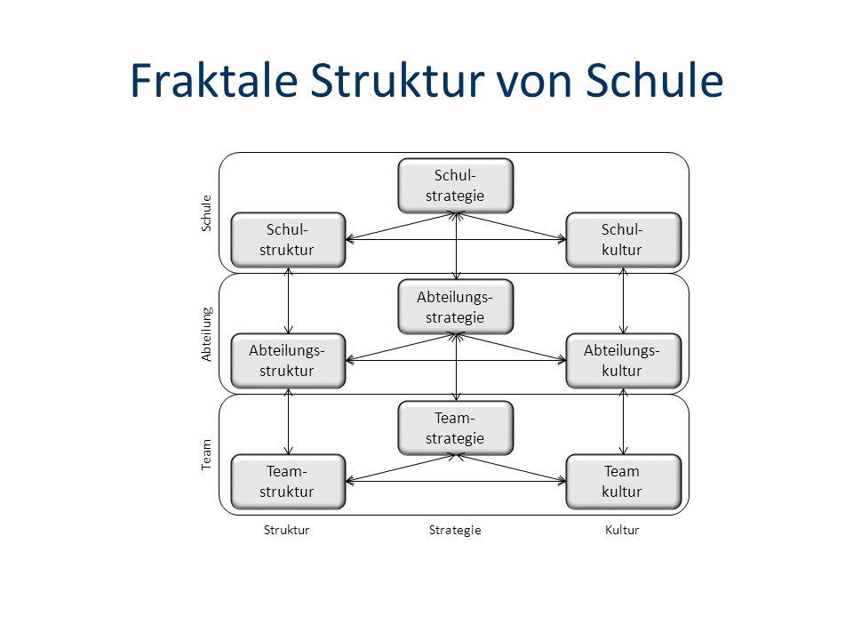 Fraktale Struktur von Schule