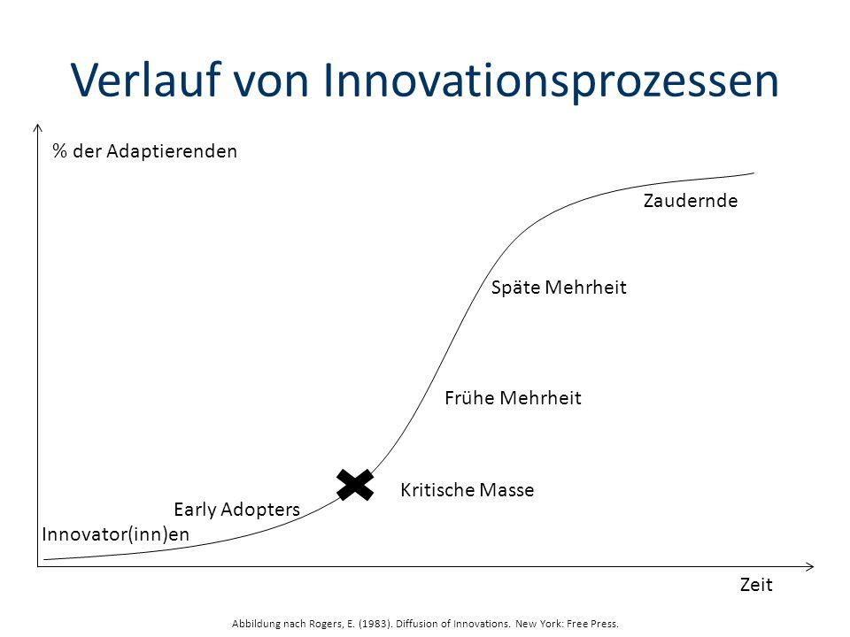 Verlauf von Innovationsprozessen
