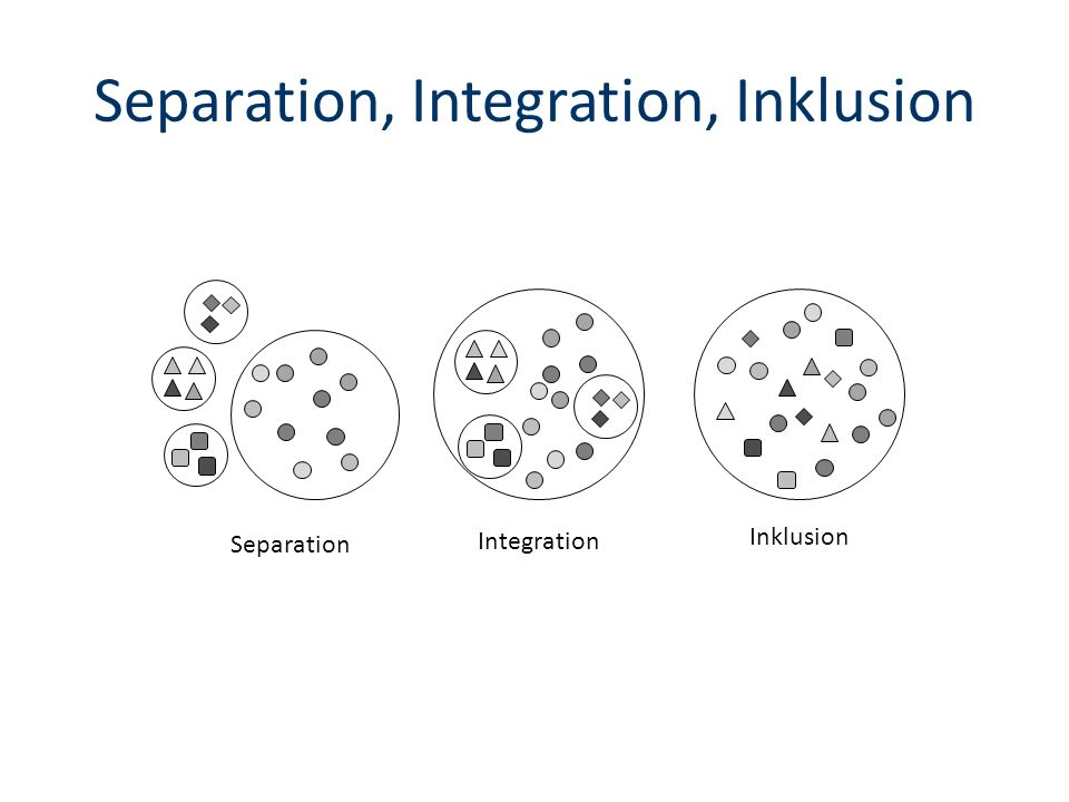 Separation, Integration, Inklusion