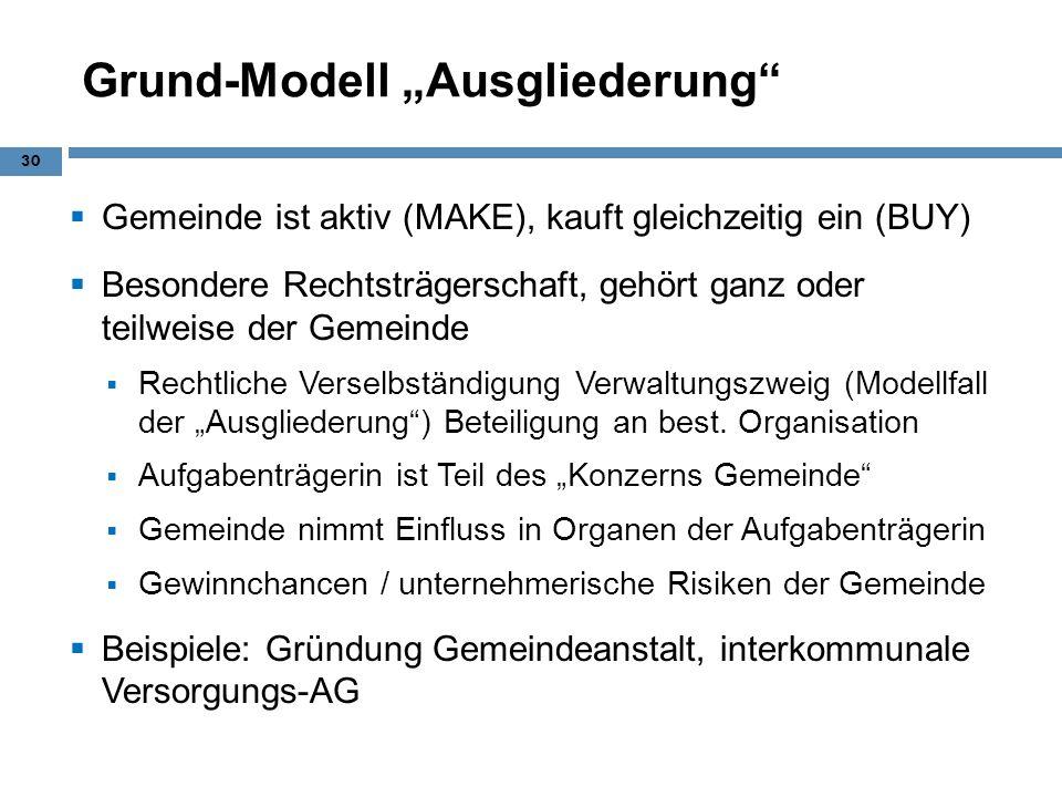 """Grund-Modell """"Ausgliederung"""