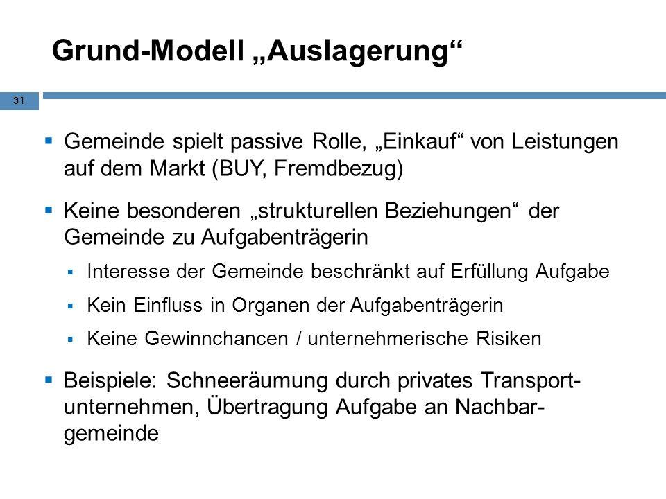 """Grund-Modell """"Auslagerung"""