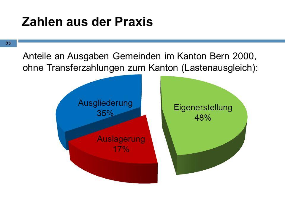 Zahlen aus der Praxis Anteile an Ausgaben Gemeinden im Kanton Bern 2000, ohne Transferzahlungen zum Kanton (Lastenausgleich):