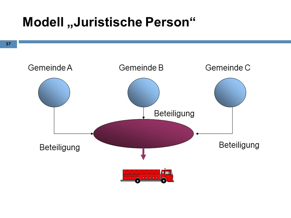 "Modell ""Juristische Person"