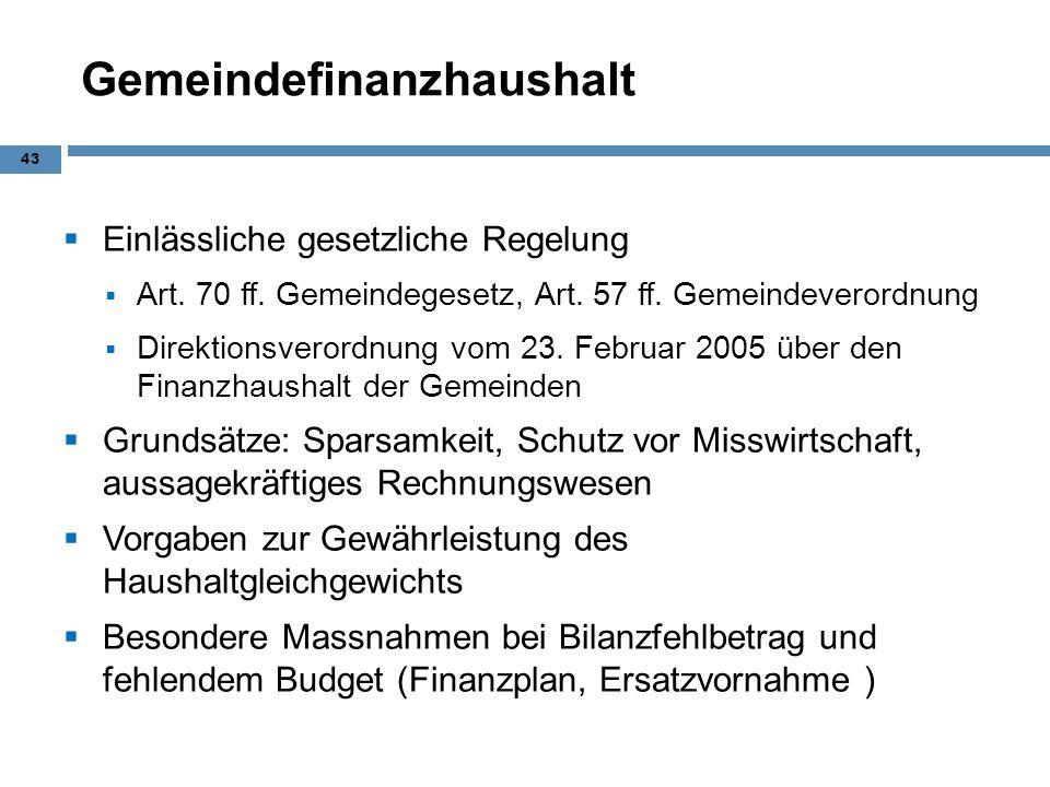 Gemeindefinanzhaushalt