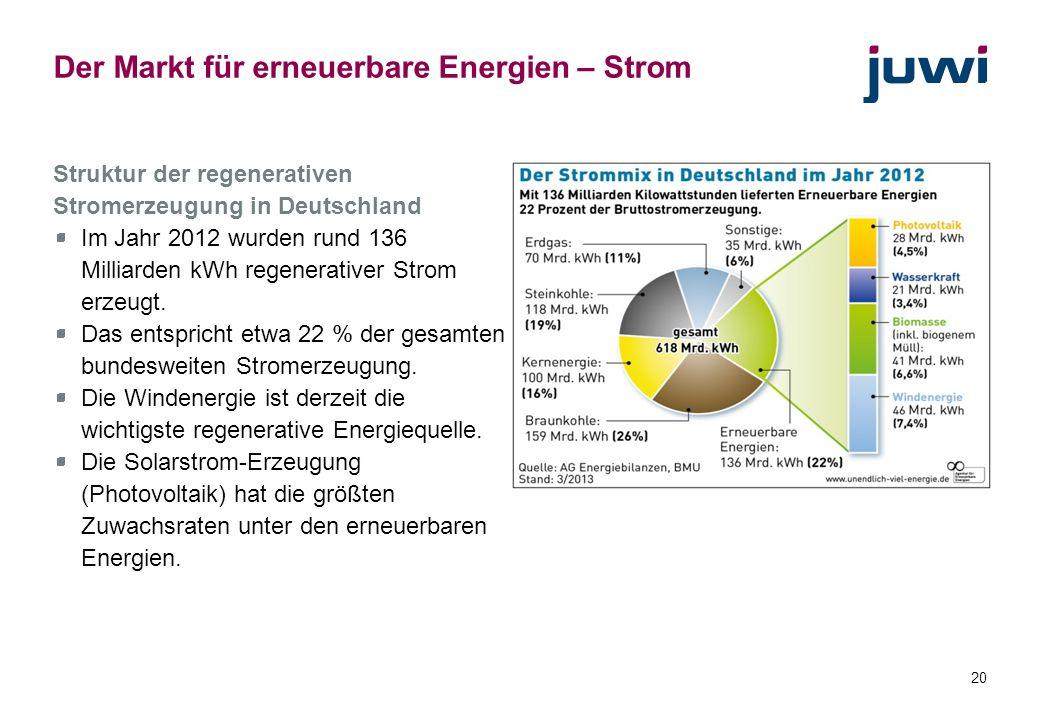 Der Markt für erneuerbare Energien – Strom