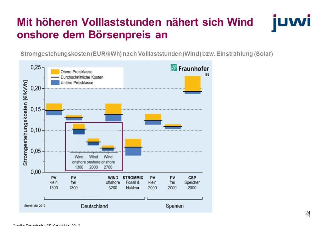 Mit höheren Volllaststunden nähert sich Wind onshore dem Börsenpreis an