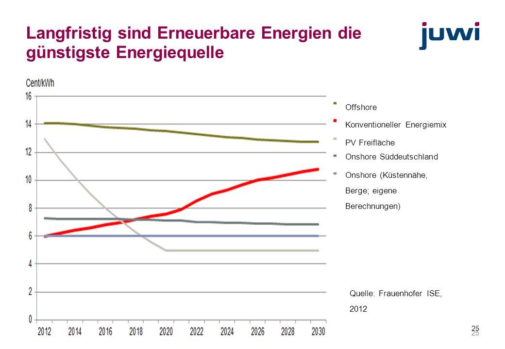 Langfristig sind Erneuerbare Energien die günstigste Energiequelle