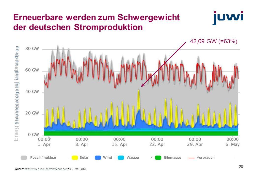 Erneuerbare werden zum Schwergewicht der deutschen Stromproduktion