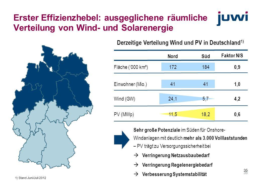 Erster Effizienzhebel: ausgeglichene räumliche Verteilung von Wind- und Solarenergie
