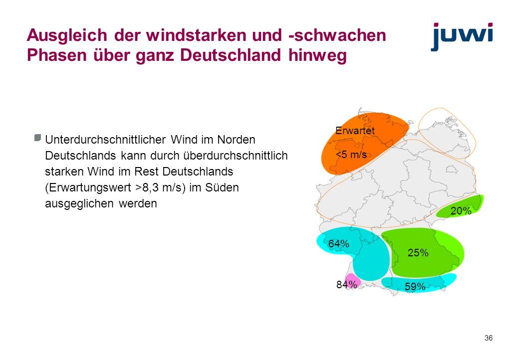 Ausgleich der windstarken und -schwachen Phasen über ganz Deutschland hinweg