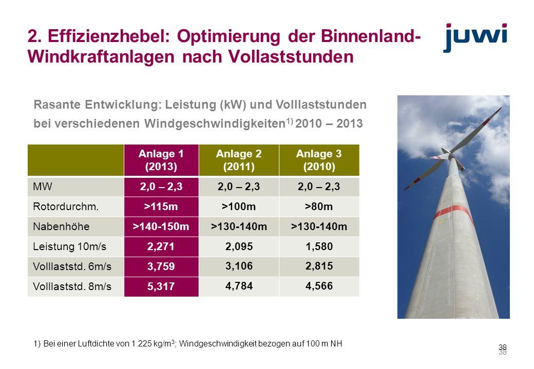2. Effizienzhebel: Optimierung der Binnenland-Windkraftanlagen nach Vollaststunden