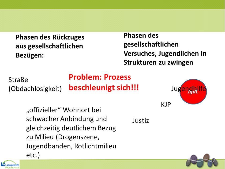 Problem: Prozess beschleunigt sich!!!