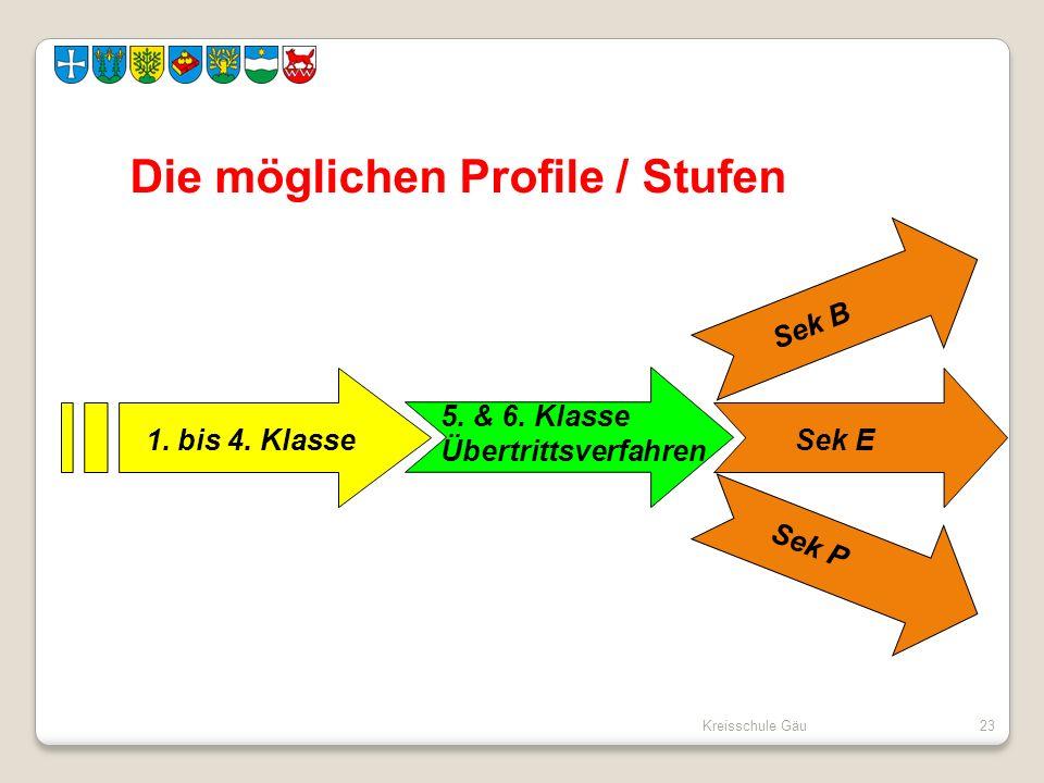 Die möglichen Profile / Stufen