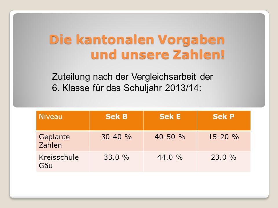 Die kantonalen Vorgaben und unsere Zahlen!