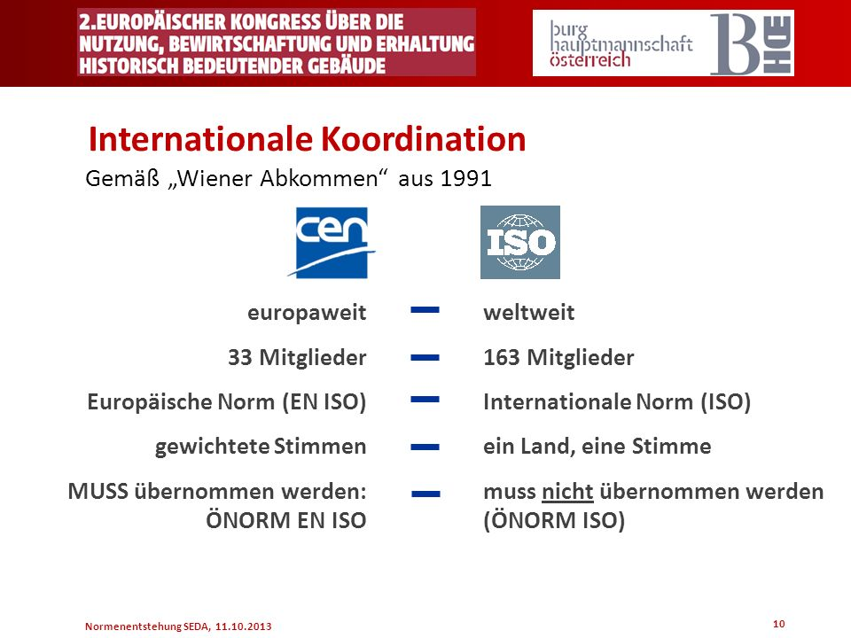 Internationale Koordination