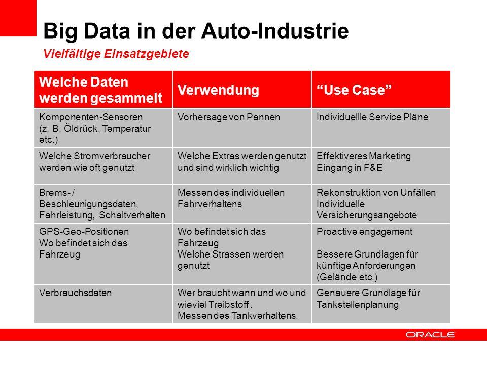 Big Data in der Auto-Industrie