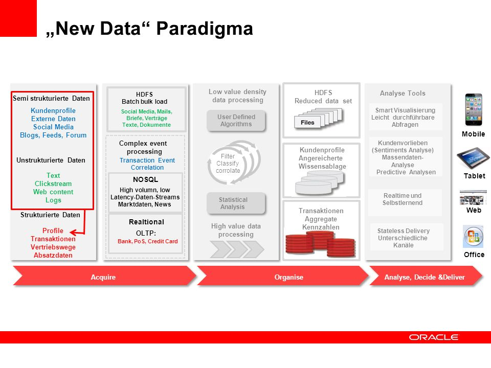 """New Data Paradigma Low value density data processing HDFS"
