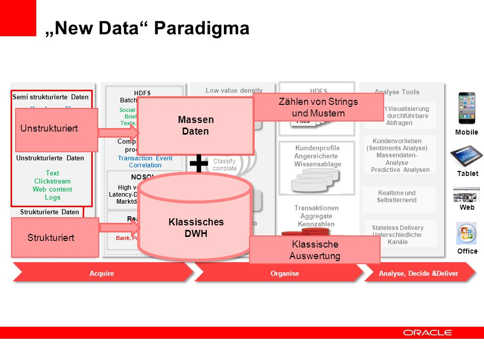 """+ """"New Data Paradigma Zählen von Strings und Mustern Massen Daten"""