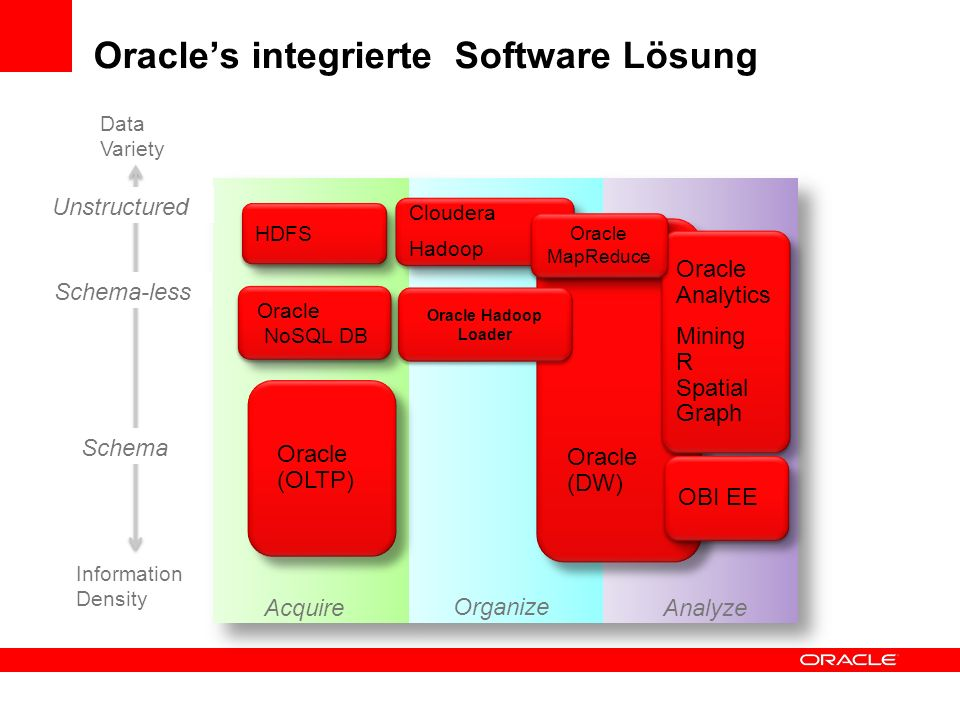 Oracle's integrierte Software Lösung