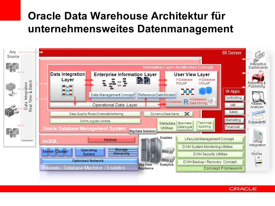 Oracle Data Warehouse Architektur für unternehmensweites Datenmanagement