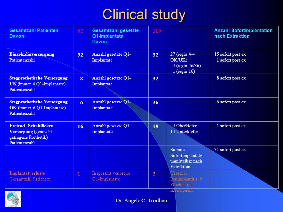Clinical study 62 119 32 8 6 36 16 19 1 2 Dr. Angelo C. Trödhan