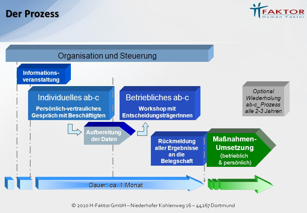 Der Prozess Organisation und Steuerung Individuelles ab-c
