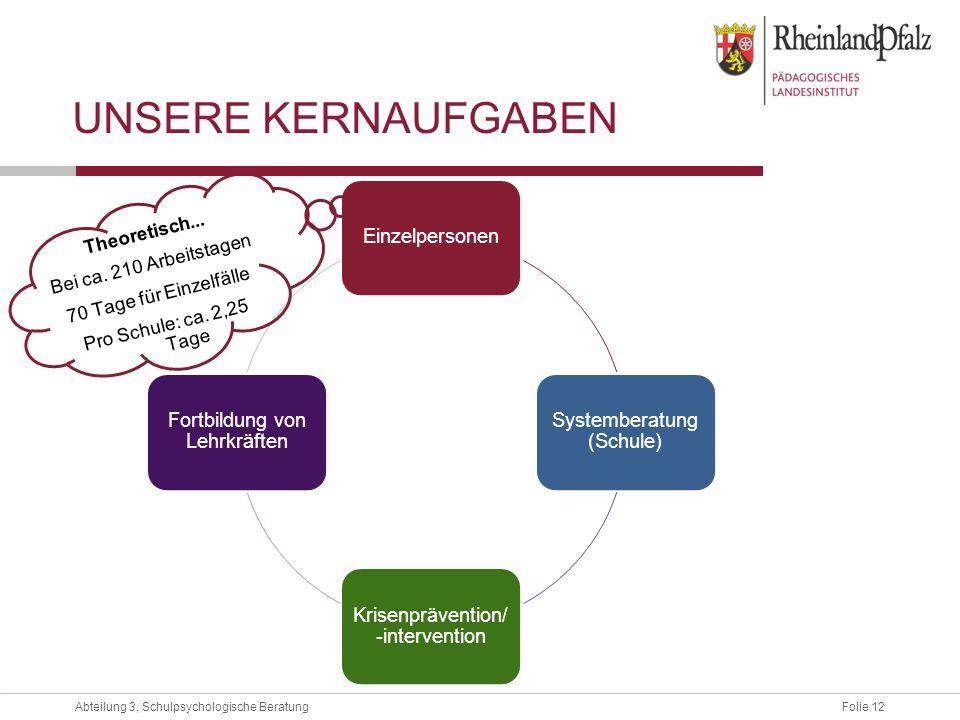 UNSERE KERNAUFGABEN Einzelpersonen Systemberatung (Schule)