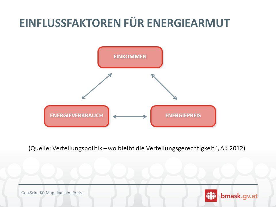 EINFLUSSFAKTOREN FÜR ENERGIEARMUT