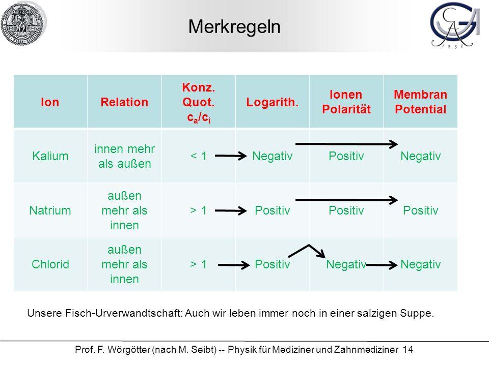 Merkregeln Ion Relation Konz. Quot. ca/ci Logarith. Ionen Polarität