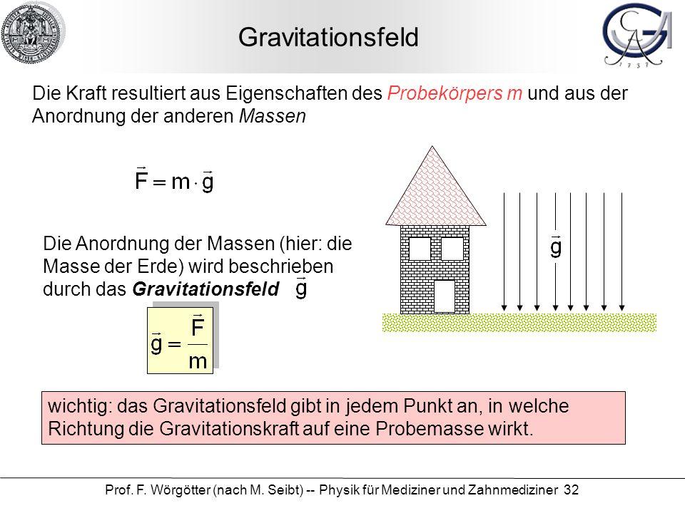 Gravitationsfeld Die Kraft resultiert aus Eigenschaften des Probekörpers m und aus der Anordnung der anderen Massen.