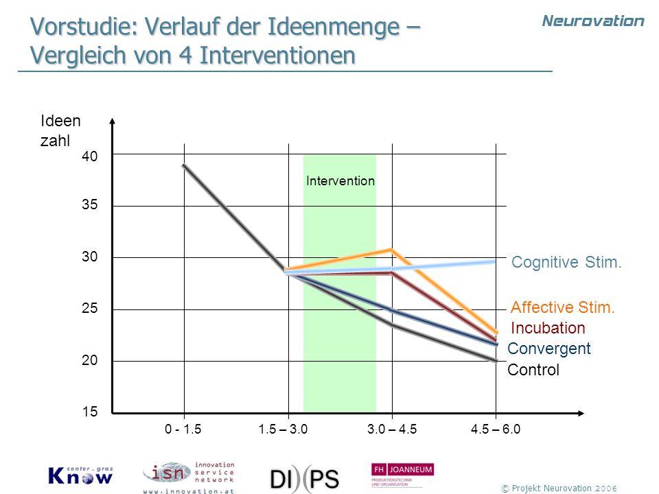 Vorstudie: Verlauf der Ideenmenge – Vergleich von 4 Interventionen