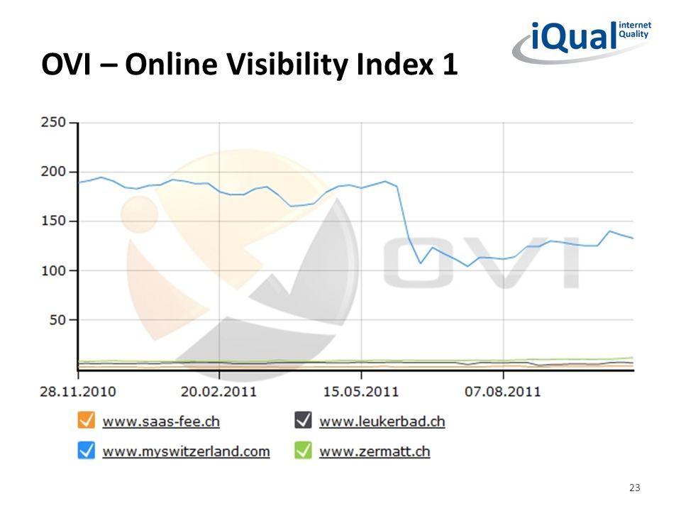 OVI – Online Visibility Index 1