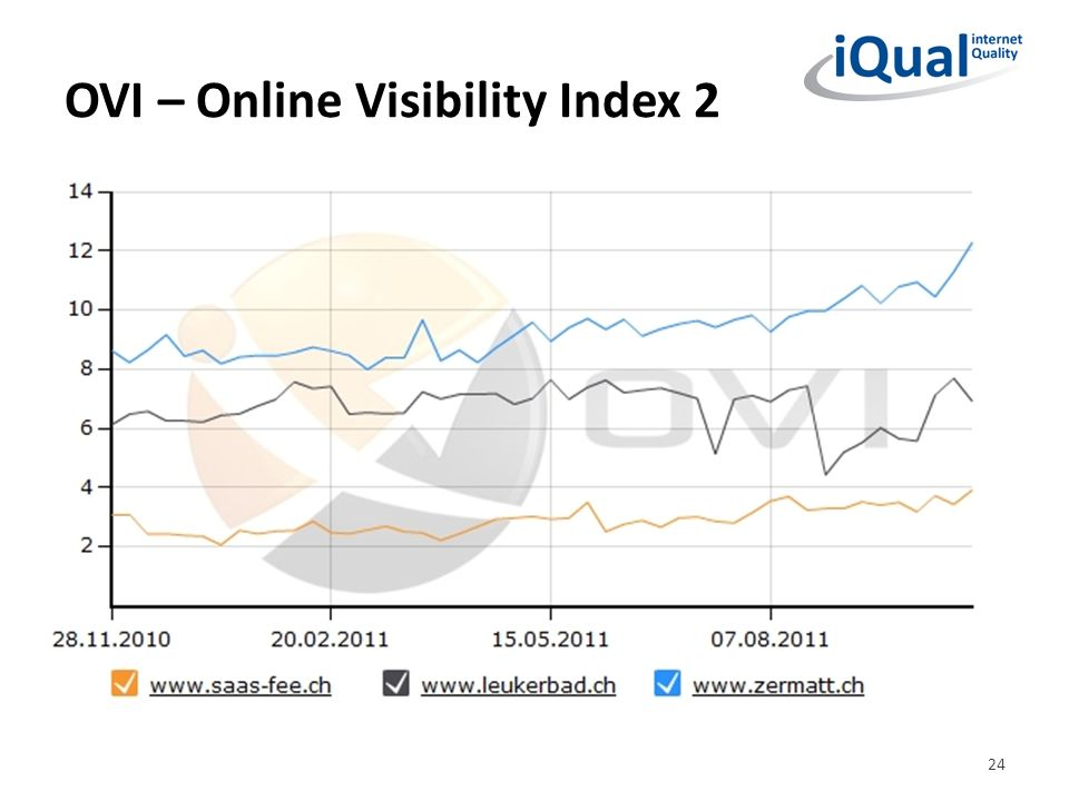 OVI – Online Visibility Index 2