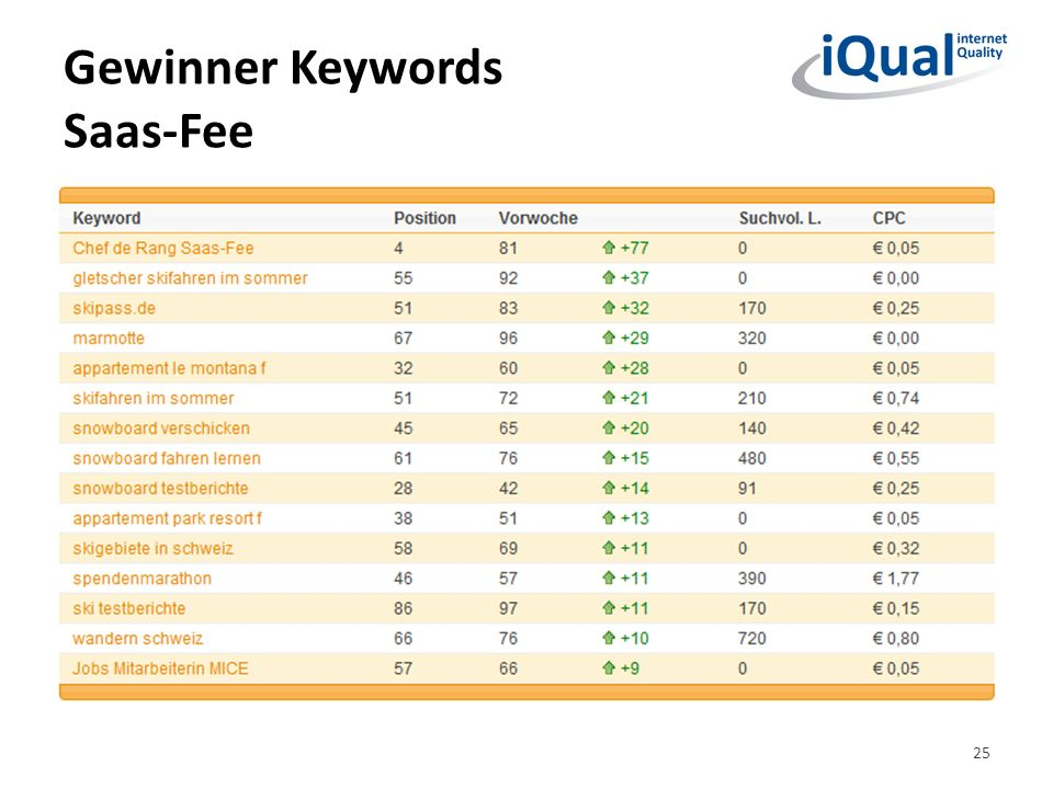 Gewinner Keywords Saas-Fee