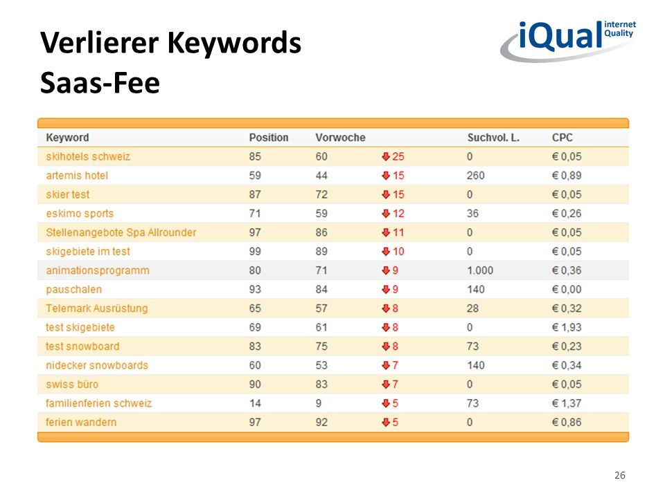 Verlierer Keywords Saas-Fee