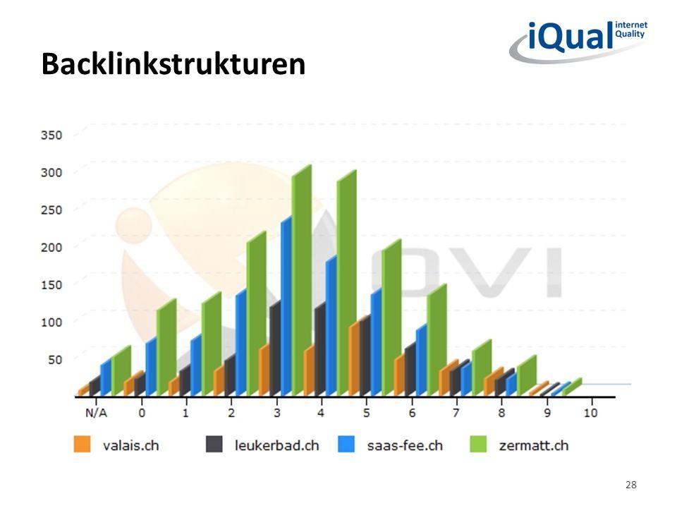 Backlinkstrukturen