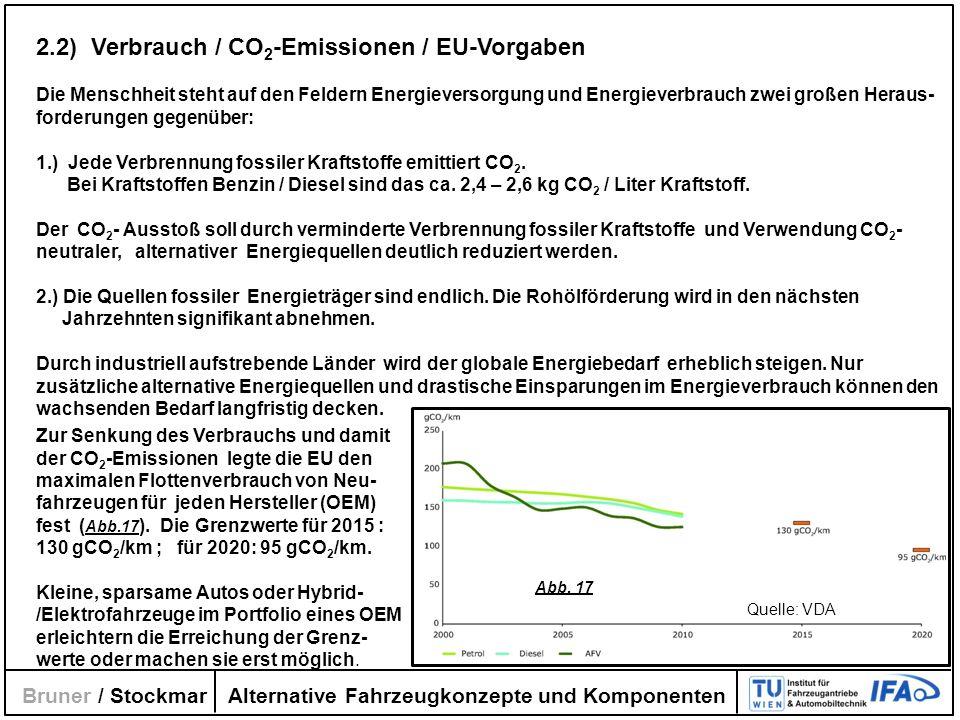 2.2) Verbrauch / CO2-Emissionen / EU-Vorgaben