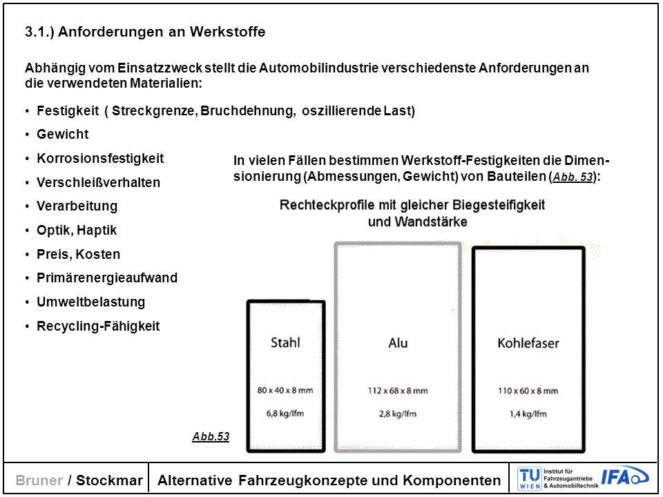 3.1.) Anforderungen an Werkstoffe