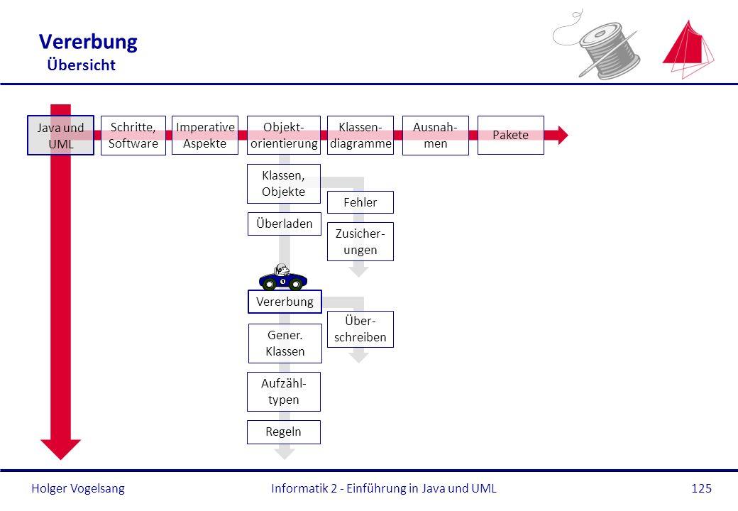 Informatik 2 - Einführung in Java und UML