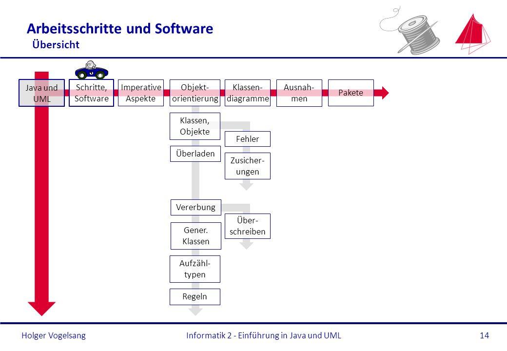 Arbeitsschritte und Software Übersicht