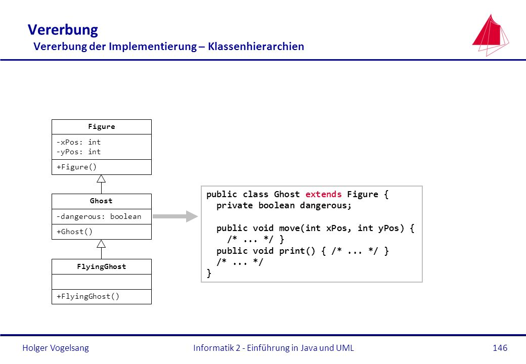 Vererbung Vererbung der Implementierung – Klassenhierarchien