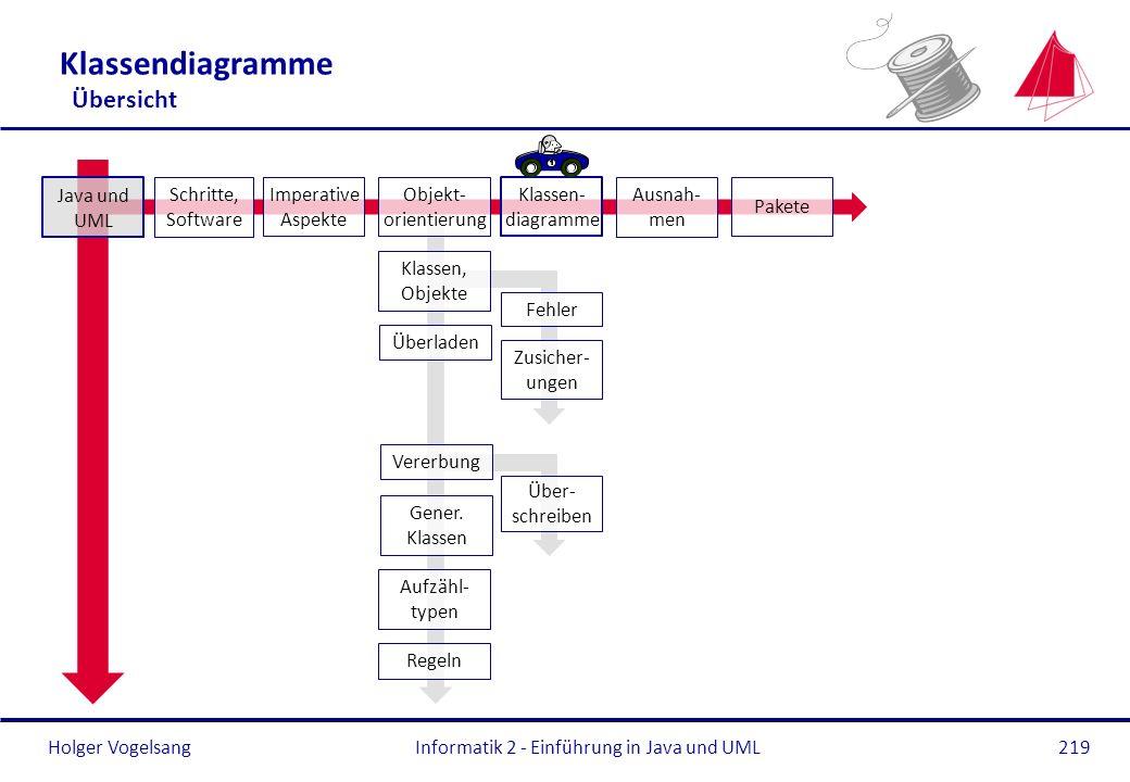 Klassendiagramme Übersicht