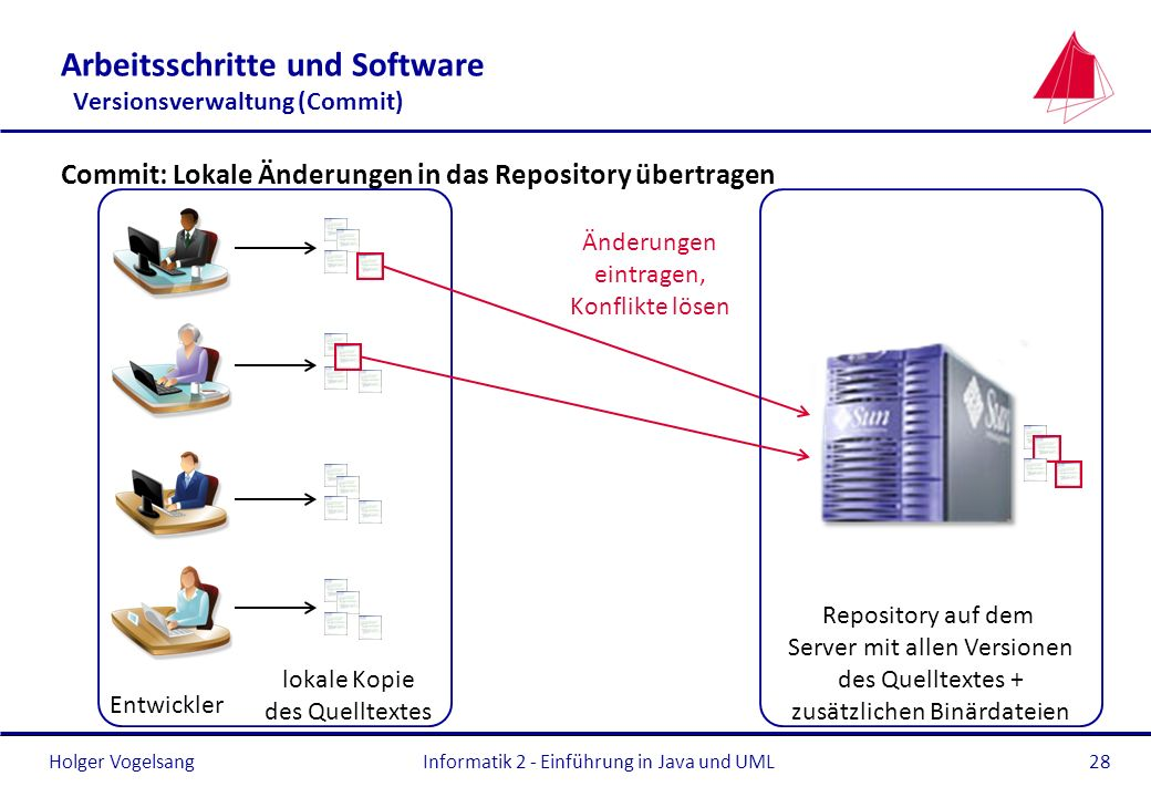 Arbeitsschritte und Software Versionsverwaltung (Commit)