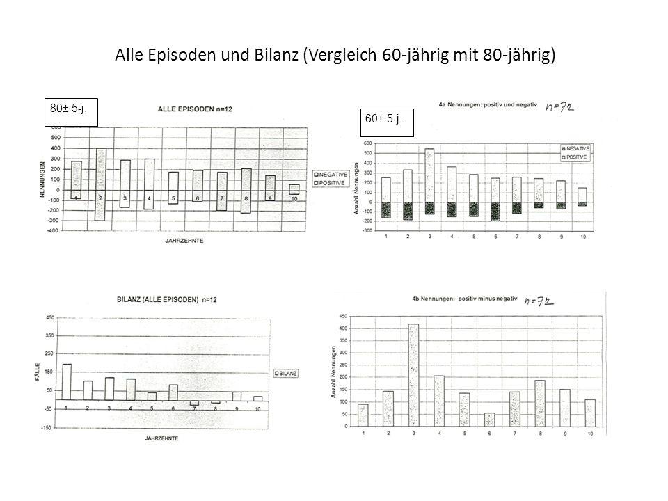 Alle Episoden und Bilanz (Vergleich 60-jährig mit 80-jährig)