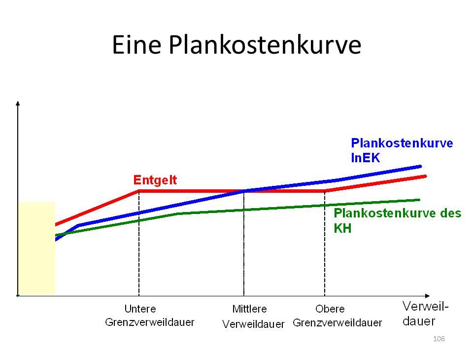 Eine Plankostenkurve