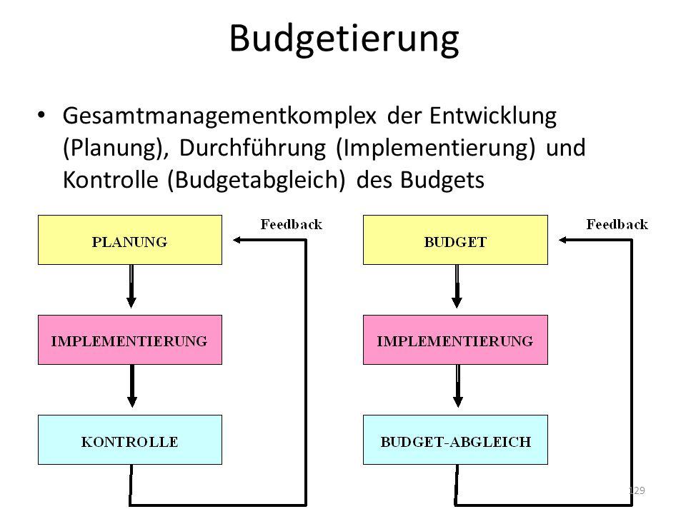 Budgetierung Gesamtmanagementkomplex der Entwicklung (Planung), Durchführung (Implementierung) und Kontrolle (Budgetabgleich) des Budgets.