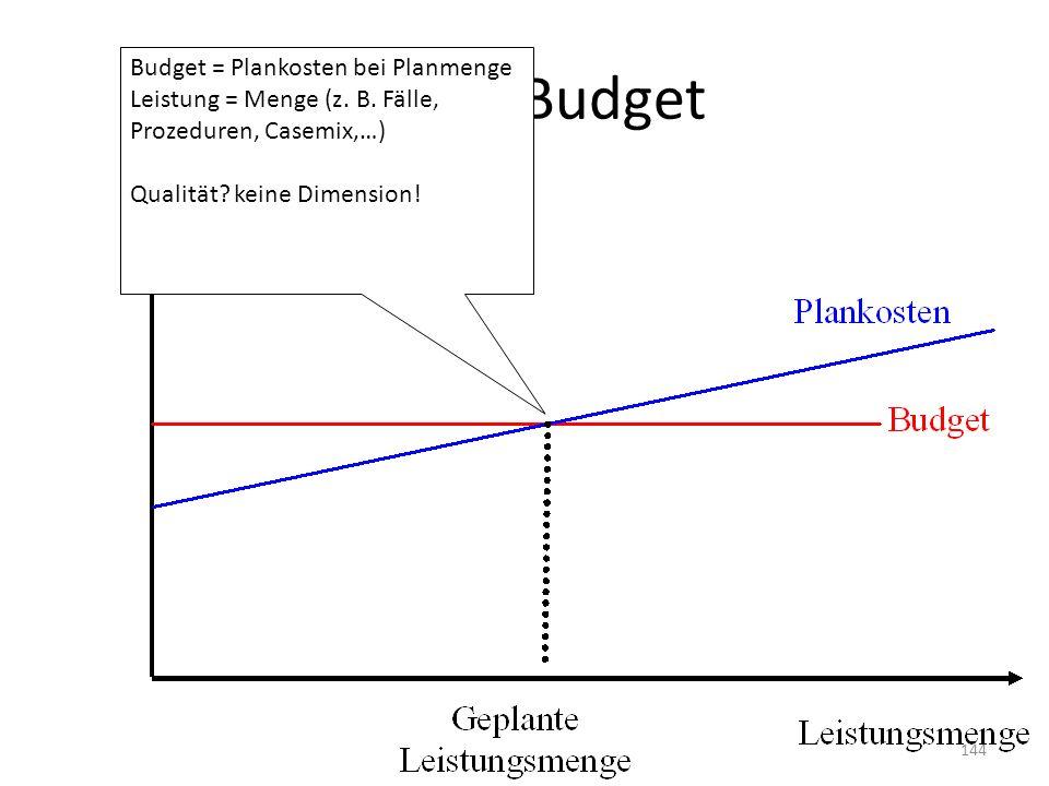 Festes Budget Budget = Plankosten bei Planmenge